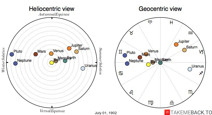 Planetary positions on July 1st, 1902 - Heliocentric and Geocentric views