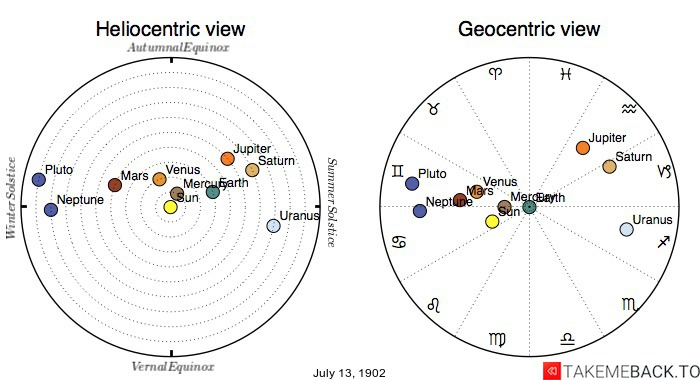 Planetary positions on July 13th, 1902 - Heliocentric and Geocentric views
