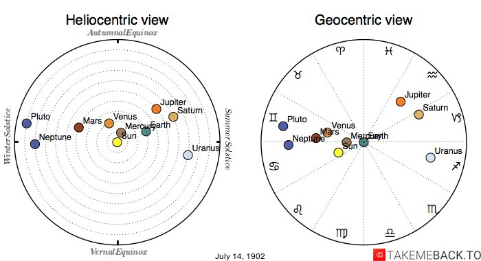 Planetary positions on July 14th, 1902 - Heliocentric and Geocentric views