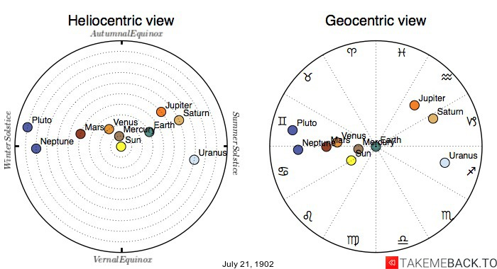 Planetary positions on July 21st, 1902 - Heliocentric and Geocentric views