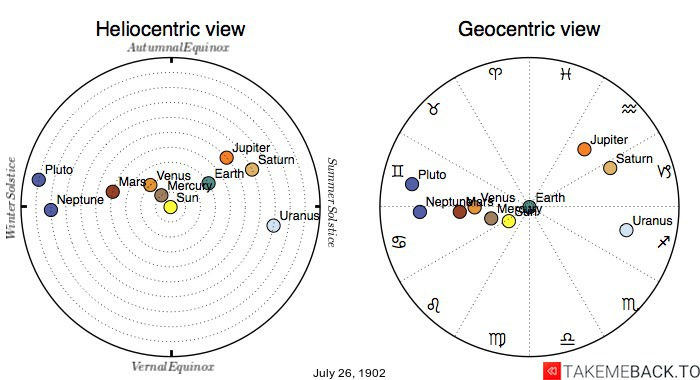 Planetary positions on July 26th, 1902 - Heliocentric and Geocentric views