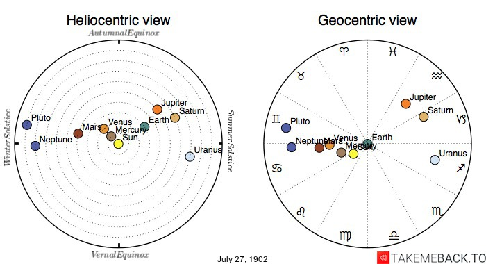 Planetary positions on July 27th, 1902 - Heliocentric and Geocentric views