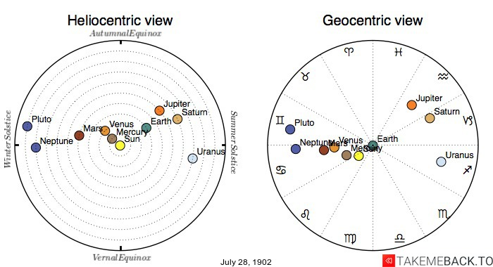 Planetary positions on July 28th, 1902 - Heliocentric and Geocentric views
