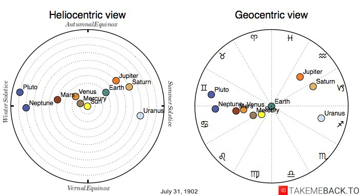 Planetary positions on July 31st, 1902 - Heliocentric and Geocentric views