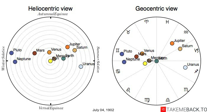 Planetary positions on July 4th, 1902 - Heliocentric and Geocentric views