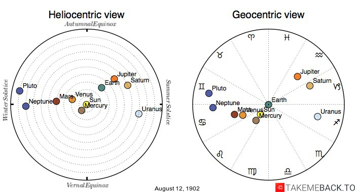 Planetary positions on August 12th, 1902 - Heliocentric and Geocentric views