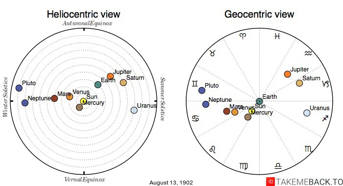 Planetary positions on August 13th, 1902 - Heliocentric and Geocentric views