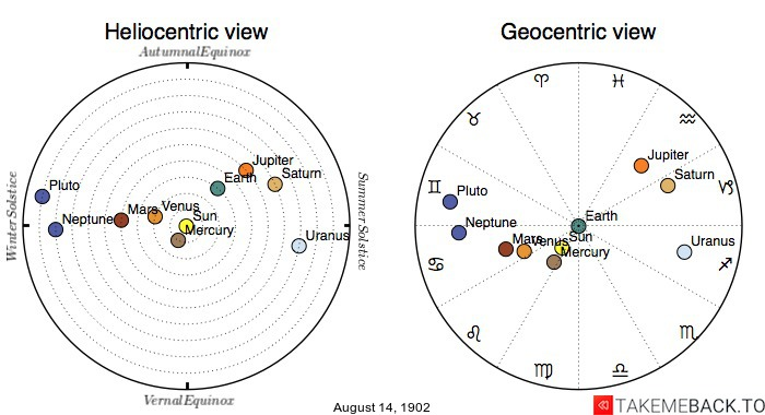 Planetary positions on August 14th, 1902 - Heliocentric and Geocentric views