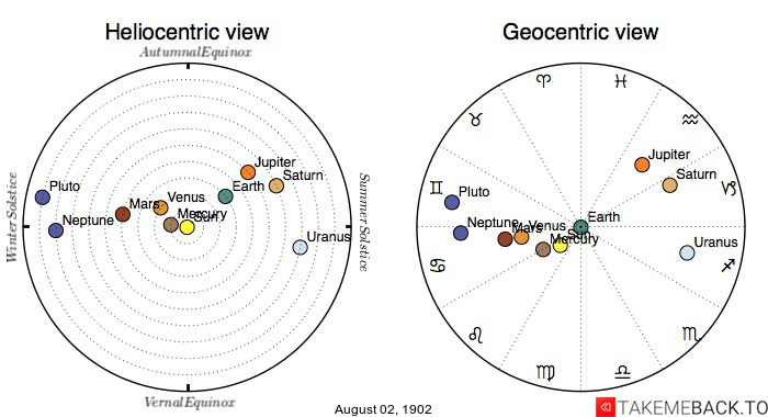 Planetary positions on August 2nd, 1902 - Heliocentric and Geocentric views