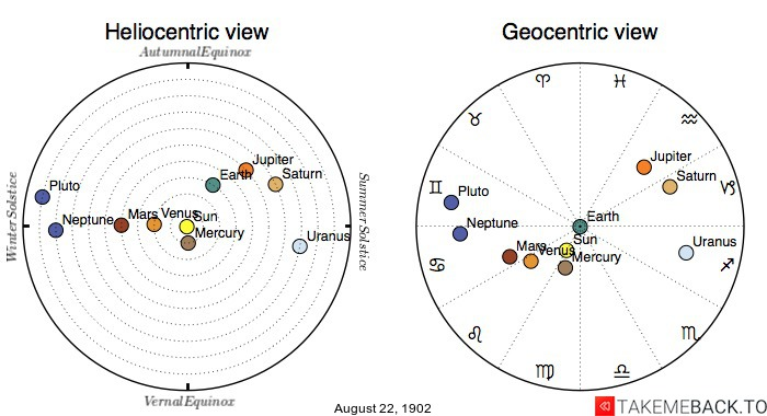 Planetary positions on August 22nd, 1902 - Heliocentric and Geocentric views