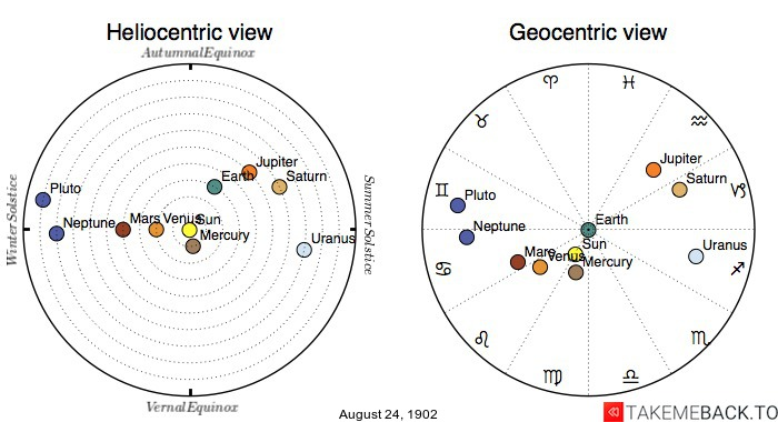 Planetary positions on August 24th, 1902 - Heliocentric and Geocentric views