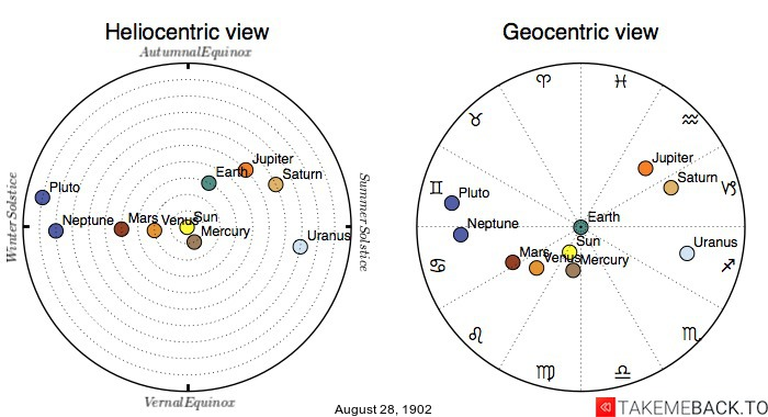 Planetary positions on August 28th, 1902 - Heliocentric and Geocentric views