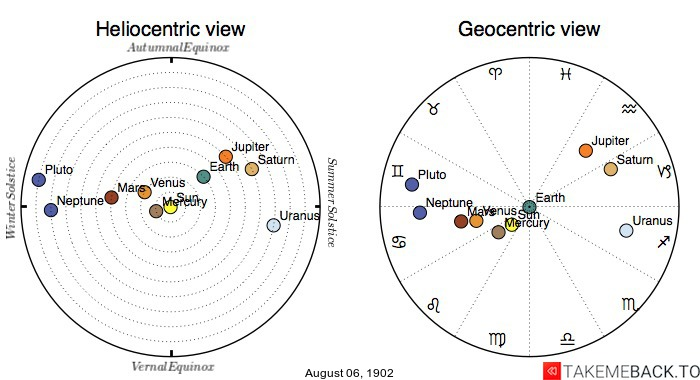 Planetary positions on August 6th, 1902 - Heliocentric and Geocentric views