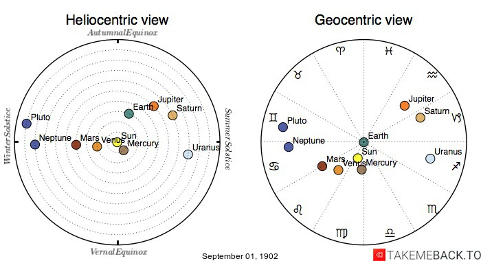 Planetary positions on September 1st, 1902 - Heliocentric and Geocentric views