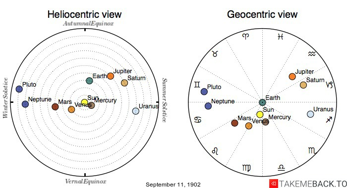 Planetary positions on September 11th, 1902 - Heliocentric and Geocentric views