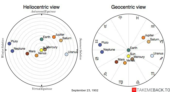 Planetary positions on September 23rd, 1902 - Heliocentric and Geocentric views