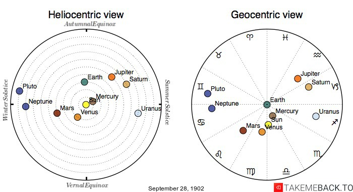 Planetary positions on September 28th, 1902 - Heliocentric and Geocentric views
