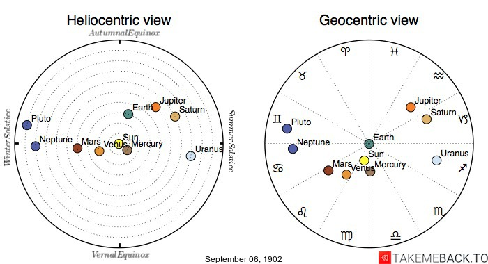 Planetary positions on September 6th, 1902 - Heliocentric and Geocentric views