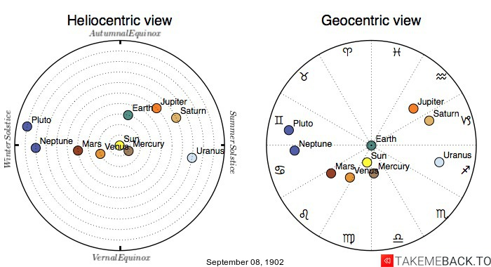 Planetary positions on September 8th, 1902 - Heliocentric and Geocentric views