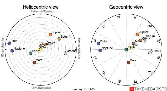 Planetary positions on January 11th, 1903 - Heliocentric and Geocentric views