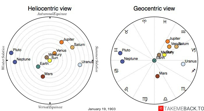 Planetary positions on January 19th, 1903 - Heliocentric and Geocentric views