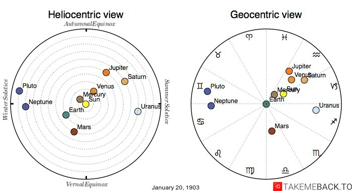 Planetary positions on January 20th, 1903 - Heliocentric and Geocentric views
