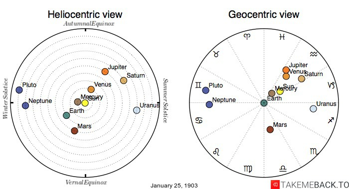 Planetary positions on January 25th, 1903 - Heliocentric and Geocentric views
