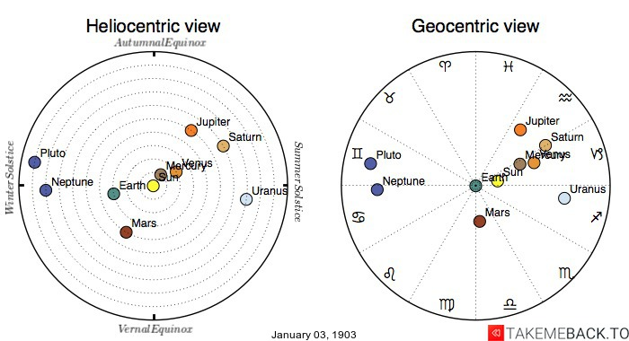 Planetary positions on January 3rd, 1903 - Heliocentric and Geocentric views