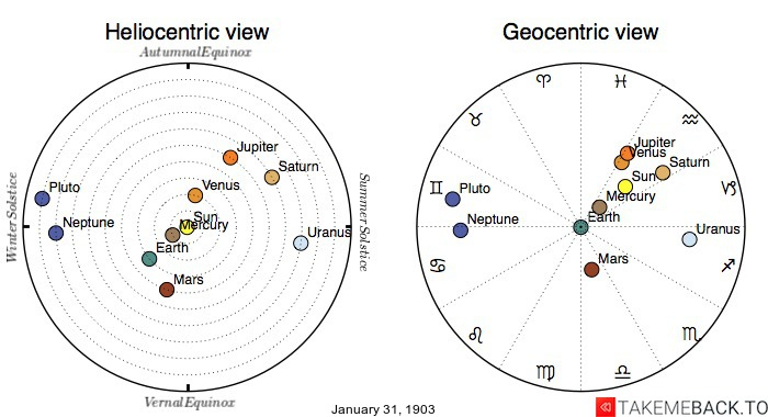 Planetary positions on January 31st, 1903 - Heliocentric and Geocentric views