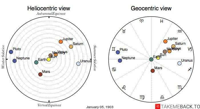 Planetary positions on January 5th, 1903 - Heliocentric and Geocentric views