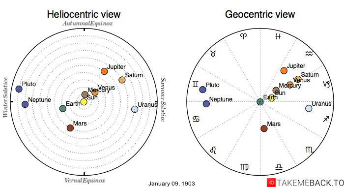 Planetary positions on January 9th, 1903 - Heliocentric and Geocentric views