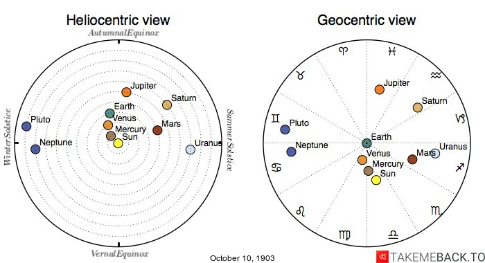 Planetary positions on October 10th, 1903 - Heliocentric and Geocentric views