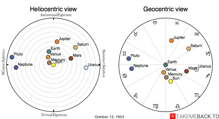 Planetary positions on October 13th, 1903 - Heliocentric and Geocentric views