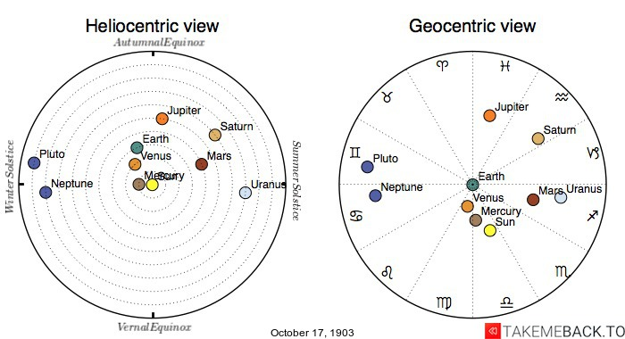 Planetary positions on October 17th, 1903 - Heliocentric and Geocentric views