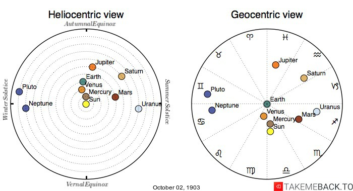 Planetary positions on October 2nd, 1903 - Heliocentric and Geocentric views