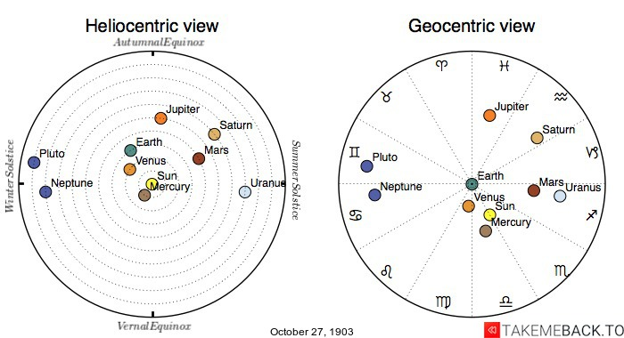 Planetary positions on October 27th, 1903 - Heliocentric and Geocentric views