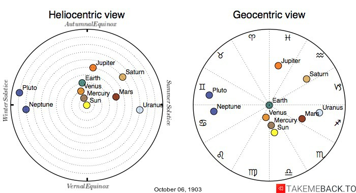 Planetary positions on October 6th, 1903 - Heliocentric and Geocentric views