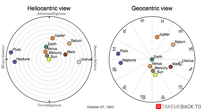Planetary positions on October 7th, 1903 - Heliocentric and Geocentric views
