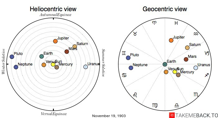 Planetary positions on November 19th, 1903 - Heliocentric and Geocentric views