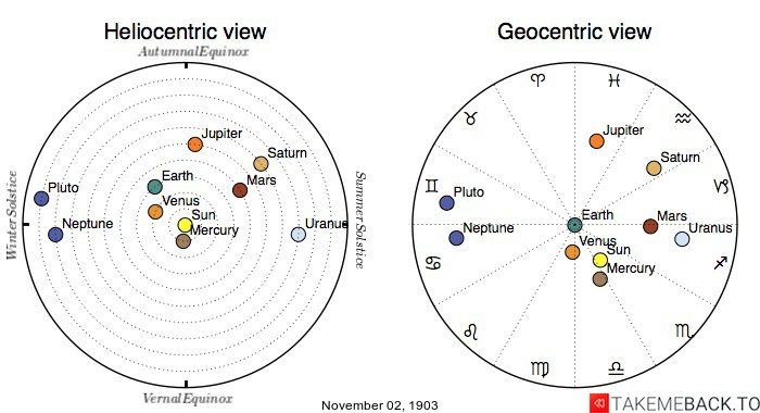 Planetary positions on November 2nd, 1903 - Heliocentric and Geocentric views