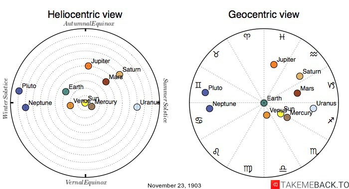 Planetary positions on November 23rd, 1903 - Heliocentric and Geocentric views