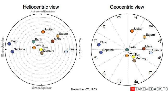 Planetary positions on November 7th, 1903 - Heliocentric and Geocentric views