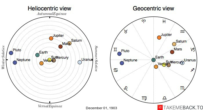 Planetary positions on December 1st, 1903 - Heliocentric and Geocentric views