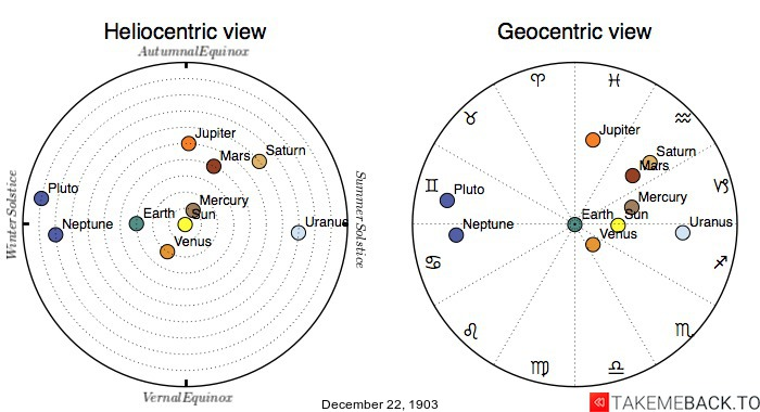Planetary positions on December 22nd, 1903 - Heliocentric and Geocentric views