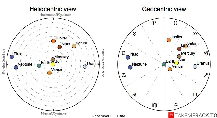 Planetary positions on December 29th, 1903 - Heliocentric and Geocentric views