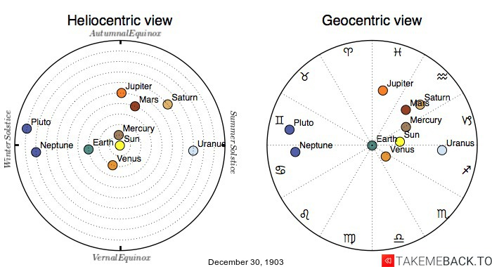 Planetary positions on December 30th, 1903 - Heliocentric and Geocentric views