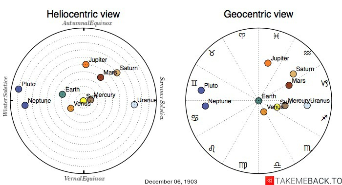 Planetary positions on December 6th, 1903 - Heliocentric and Geocentric views