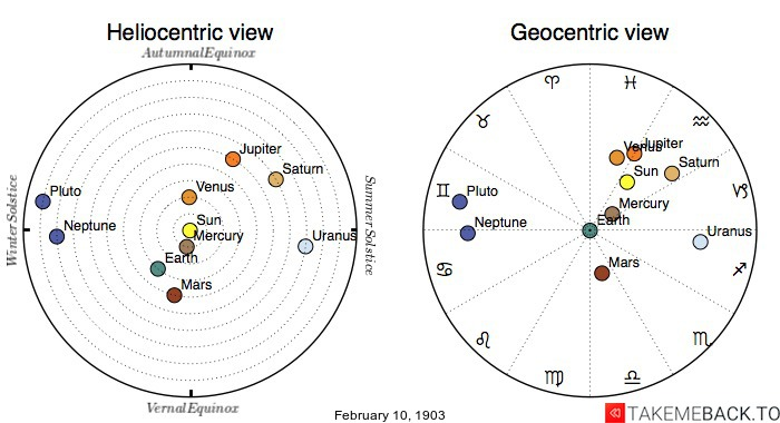 Planetary positions on February 10th, 1903 - Heliocentric and Geocentric views