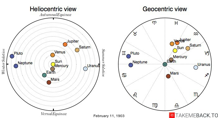 Planetary positions on February 11th, 1903 - Heliocentric and Geocentric views