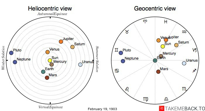 Planetary positions on February 19th, 1903 - Heliocentric and Geocentric views